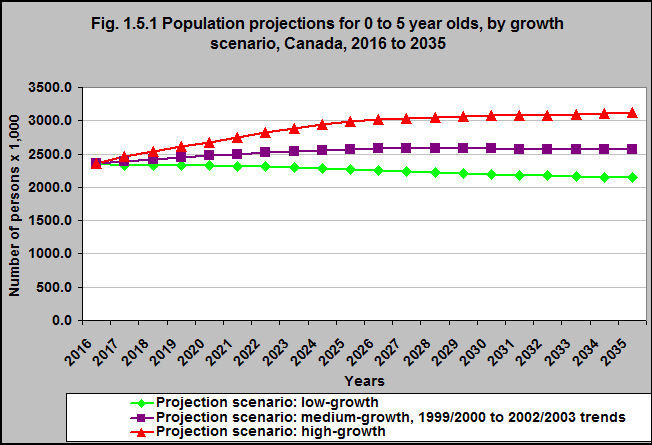population of canada 2020