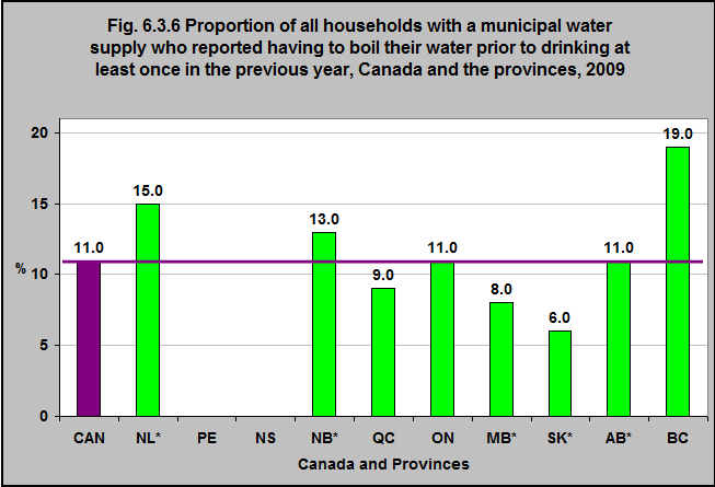 db14eff8d9327 Proportion of all households with a municipal water supply who reported  having to boil their water prior to drinking at least once in the previous  year