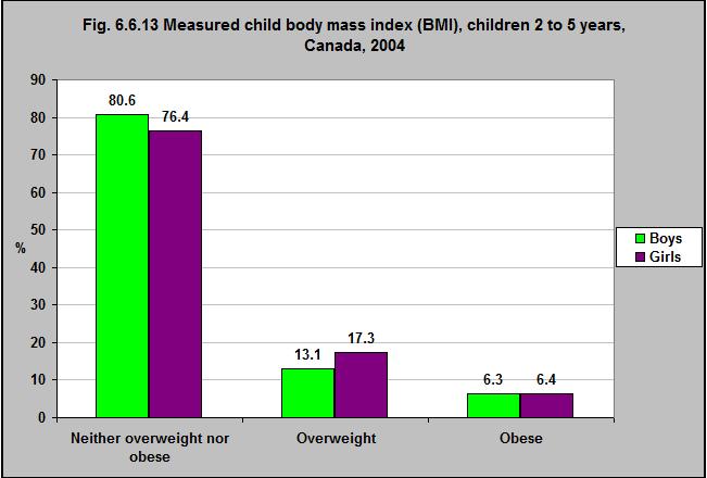 Measured child body mass index BMI children 2 to 5 years Canada